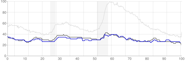 Bismarck, North Dakota monthly unemployment rate chart